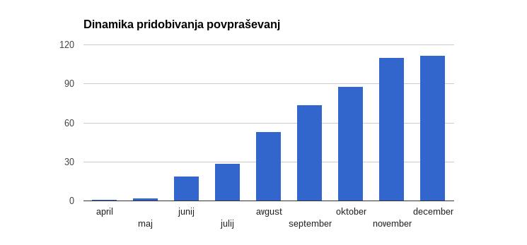 Poročilo o rezultatih za December 2014