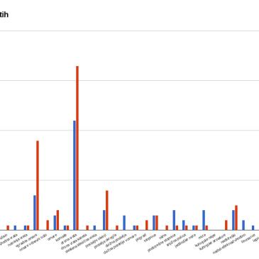 Poročilo o rezultatih za November 2014