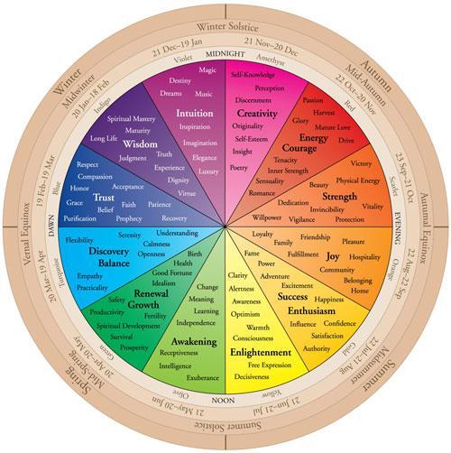 študija barv