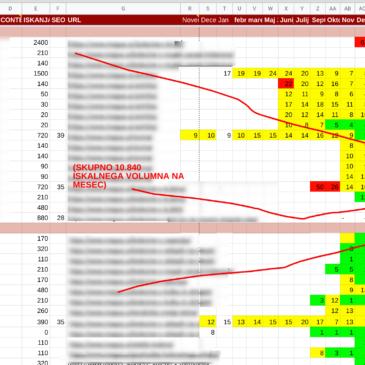 """Kako pridete do """"poštene"""" cene za SEO optimizacijo v Sloveniji [namigi]"""