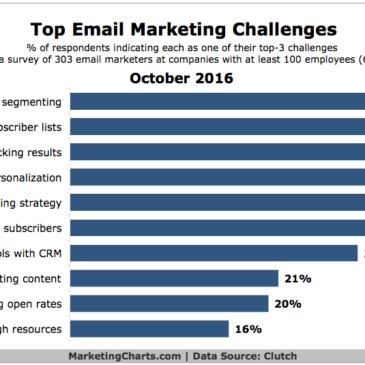 Zakaj ni vaš email marketing učinkovit [in kaj narediti, da bo]